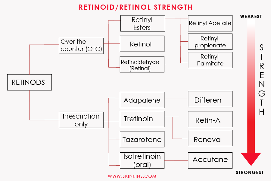 Retinol/Retinoid Strength