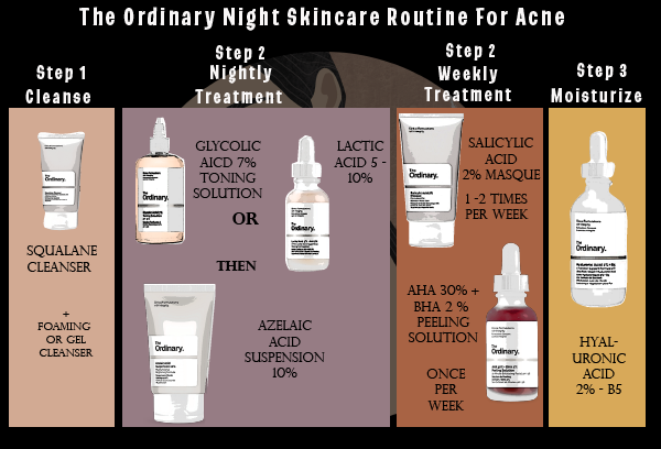 The Ordinary Night time treatment for acne